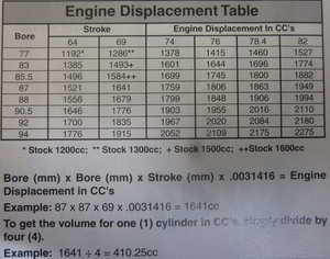 Engine Sizes chart